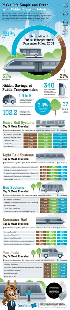 The full public transit infographic, courtesy Sustainable Cities Collective.