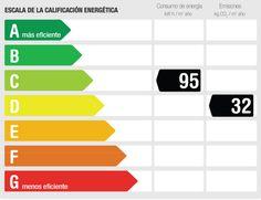 Etiqueta Energética. Más información en https://www.certicalia.com/
