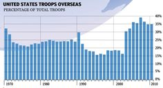 U.S. TROOPS STATIONED OVERSEAS