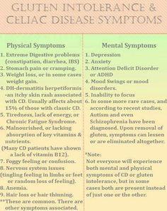 Gluten intolerance & Celiac Disease symptoms.