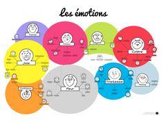 Comprendre ses émotions est un défi, rien n'est noir ou blanc. Cette affiche vise à démontrer les liens ou la similarité entre nos différents sentiments. Education Positive, Les Sentiments, Anti Stress, Emotional Intelligence, Positive Attitude, Social Work, Leadership, Activities For Kids, Communication