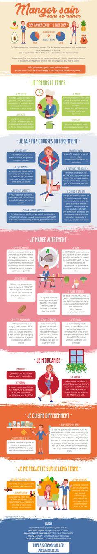 Manger sain sans se ruiner. Quelques conseils pratiques. Bien manger ne coûte pas trop cher. Thierry Perrin