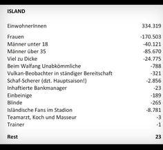 Herzlichen Glückwunsch an Island zum Erreichen des Achtelfinals bei der Fußball-EM! Statistisch betrachtet wird der Erfolg noch großartiger....