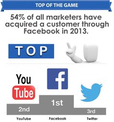 #Infographic: The Social Media Facts Of 2013