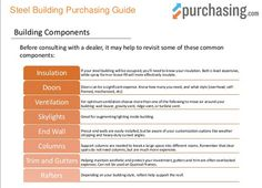Before talking to a #steel building dealer, as a purchaser, you must understand the #technology and components involved in steel building #construction.   We cover what you need to know in our Purchasing Guide!