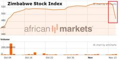 Zimbabwe Stock Market Crashes – What Happens After Mugabe? https://betiforexcom.livejournal.com/28241380.html  In the last two days, the Zimbabwe stock market has crashed almost 10% as a 'not-military-coup' has ousted 93-year-old President Mugabe - the question is, what happens next?Bloomberg reports that Zimbabwe PresidentRobert Mugabe's refusal to publicly resign is stalling plans by the military to swiftly install a transitional government after seizing power on Wednesday, two people…