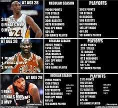 Infographic comparison: Jordan, Kobe & LeBron at age 28 Basketball Tricks, Basketball Goals, Basketball Legends, Sports Basketball, Basketball Players, Kobe Vs Lebron, Kobe Vs Jordan, King Lebron, Lebron James