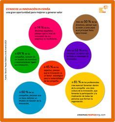 ESTADO DE LA INNOVACIÓN EN ESPAÑA:  Una gran oportunidad para mejorar y generar valor para personas, empresas y organizaciones.  #Infografías #Innovación #comunicaciónVisual