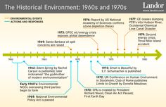 the environmental movement of the 1970s Find out more about the history of energy crisis (1970s), including videos, interesting articles, pictures, historical features and more get all the facts on historycom as part of the movement toward energy reform.