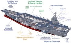 Cross section illustration of the CVN 78 Gerald R Ford Class Aircraft Carrier