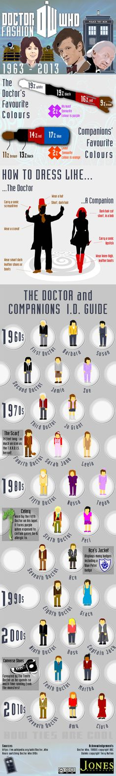 DOCTOR WHO 50 YEARS OF TIMELESS FASHION INFOGRAPHIC by Martin Glick