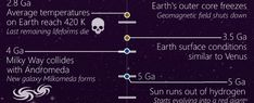 This timeline shows the entire history of the Universe, and where it's headed