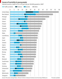 Mortality rates of 10 - 24 year olds and causes of death comparison between 28 select countries.