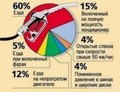 Простые истины простых людей: На что тратится бензин?