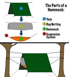 Hammock Camping Setup Diagram