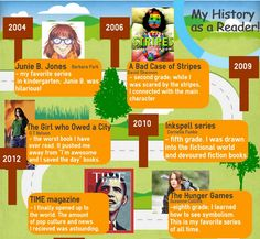 Create an Infographics of Students' Reading History. Article also includes links to online tools for creating infographics.