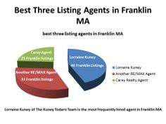 Lorraine Kuney of The Kuney Todaro Team of RE/MAX Executive Realty in Franklin MA is the top listing agent in Franklin MA for 2013.