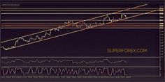 #EUR #USD Technical #analysis  At the moment, the pair rises on the channel and if there is no penetration of the support level, the body of the candle and confirmation of the next one, the movement will continue. On our way is a fairly strong level of resistance at 1.2065. So, when entering a long position at the bottom of the channel at this level, I advise you to arrange a take-profit and then follow the behavior of the pair.  superforex.com/analytics/eur-usd-technical-analysis…
