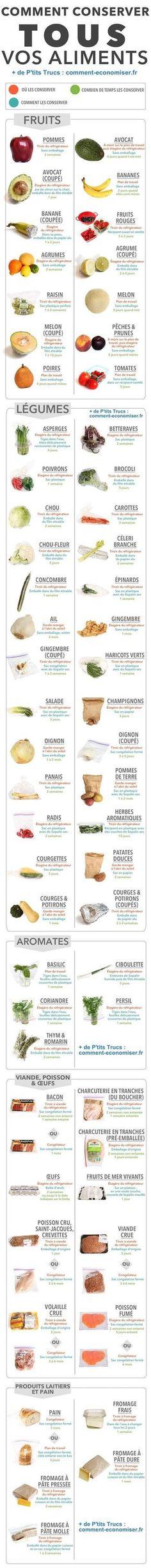 Comment Bien Conserver Vos Aliments ? Le Guide Complet Pour Ne Plus JAMAIS Rien Gâcher.