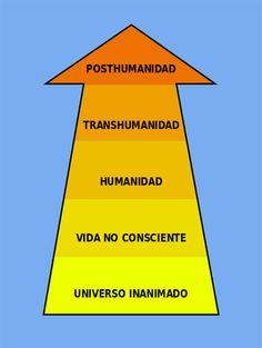 """La primera vez que se utilizó el término """"transhumanismo"""" fue en 1957, por Julian Huxley, hermano del escritor Aldous Huxley, definiéndola como """"el hombre sigue siendo hombre, pero trascendiéndose a sí mismo, al cobrar conciencia de las nuevas posibilidades de y para la naturaleza humana """" y no fue hasta la década de los ochenta en que se popularizó el uso del vocablo y de manera sustancialmente distinta. Según Wikipedia: http://es.wikipedia.org/wiki/Transhumanismo"""