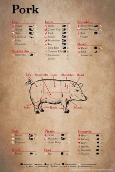 American Pork Cuts Poster | thesweettooth.co