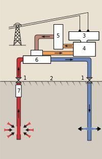 Centrale géothermique — Wikipédia