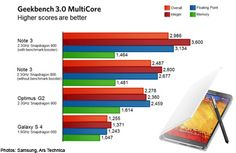"Samsung artificially boosts Galaxy Note 3's benchmark scores by 20%  The idiom, ""once bitten, twice shy"" apparently does not apply to Samsung as its latest Galaxy Note 3 is found to perform up to 20 per cent better in popular benchmarks thanks to the company's artificial boosts. According to Ars Technica, Samsung seems to be artificially boosting the device's benchmark scores with a high-power CPU mode that is enabled when selected popular benchmarking apps are being run on the Galaxy Note… Ars Technica, Galaxy Note 3, Idioms, Technology News, Scores, How To Apply, Apps, Samsung, Popular"
