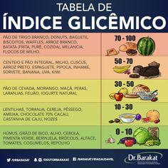 A tabela da imagem mostra o Índice Glicêmico (IG) de alguns alimentos que as pessoas mais consomem atualmente, mas é importantíssimo entender o que é esse IG e o que é a Carga Glicêmica de cada produto.