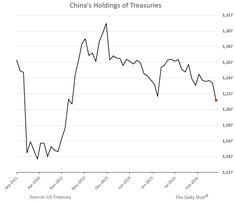China sells Treasuries