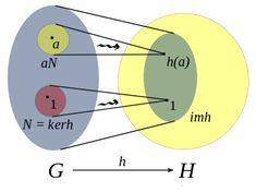 Group homomorphism - Wikipedia