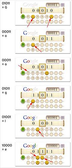 Alan Turing - 23 juni 2012 Een interactief logo ter ere van de geboortedag van Alan Turing, een Britse wiskundige geboren op 23 juni 1912 in Londen. Hij is onder andere bekend vanwege de Turingmachine, in de informatica een model van berekening en berekenbaarheid. Sinds de introductie bestaat het vermoeden dat de Turingmachine, bestaande uit twee onderdelen, een perfect model van berekenbaarheid is. Dat wil zeggen dat alles dat mechanisch berekend kan worden, berekend kan worden door een…