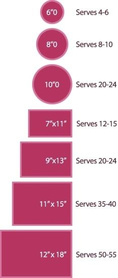 Cake sizes based on people