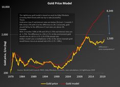 Consumer Price Index, Global Financial Markets, Gold Value, Price Model, Gold Models, Gold Price, Cryptocurrency, Twitter