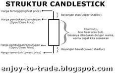struktur candlestick