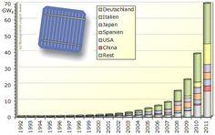 Weltweit installierte Photovoltaikleistung