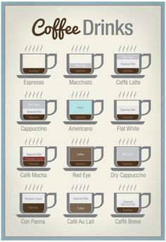 A handy poster to explain all the different varieties of espresso drinks so you never forget the difference between a macchiato and a brève. | 27 Of The Best Coffee Products You Can Get On Amazon