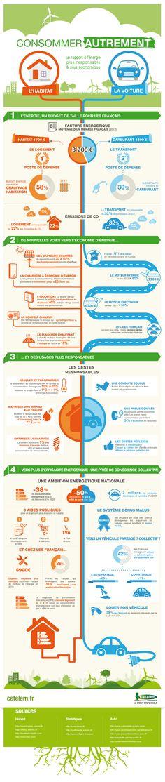 Infographie Cetelem : Consommer autrement pour réduire sa facture d'énergie : des gestes écolo pour sa maison et sa voiture. #developpementdurable
