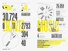 Feltron annual reports are not only an example of first-class infographics but also a fascinating showcase of our increasingly quantified lives. Nickolas Feltron is an influential American designer...