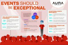 How to make your #Events Exceptional? Learn from the Best. AURA is one of the Top 10 Event Management Companies in Chennai