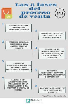 Nuevo post: Las 8 fases del proceso de venta