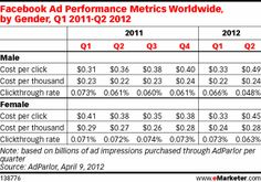 In Q4 2011, US women on Facebook were 12% more likely than men to click on ads...  Women have flocked to social sites, and marketers are eager to reach them there. Not only do they participate in a number of social media activities at high levels, but they are also more likely than men on such sites to click on ads, according to an April release by Facebook ad management solutions provider AdParlor.