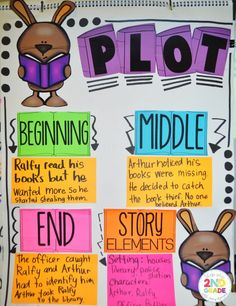 PLOT Anchor Chart FREEBIE Plot Activities, First Grade Activities, Reading Activities, Reading Resources, Reading Strategies, Educational Activities, Reading Comprehension, Reading Lessons, Writing Lessons
