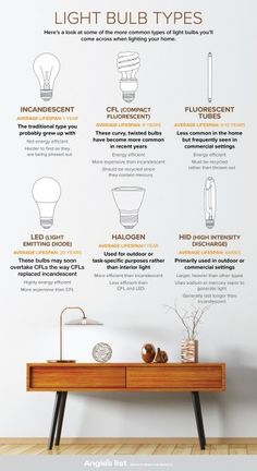 Everything you need to know about types of light bulbs can be found here: Different kinds of light bulb types serve various purposes. CFLs, fluorescent light bulbs, incandescent bulbs, and LEDs are the most common light bulb types. Interior Lighting, Home Lighting, Modern Lighting, Bedroom Lighting, Lighting Ideas, Led Light Design, Lighting Design, Blitz Design, Interior Design Guide