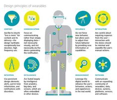 The principles of wearable #technology