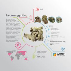 Bromargyrite is named after its composition of bromine (Greek bromos) and silver (Latin argentum). #science #nature #geology #minerals #rocks #infographic #earth #bromargyrite