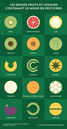 Les 15 fruits et légumes contenant le moins de résidus de pesticides