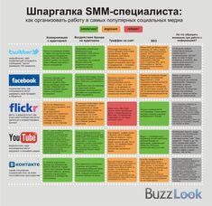 """SMM-шпаргалка: что такое """"хорошо"""" и """"плохо""""? #SMM / Шпаргалка SMM-специалиста: как организовать работу в самых популярных социальных медиа"""