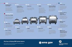 EMS SOLUTIONS INTERNATIONAL: Federal Perspective 50-years of EMS Infographic. (...