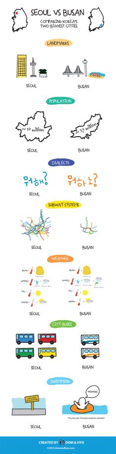 Seoul vs Busan Comparing Korea's Two Biggest Cities