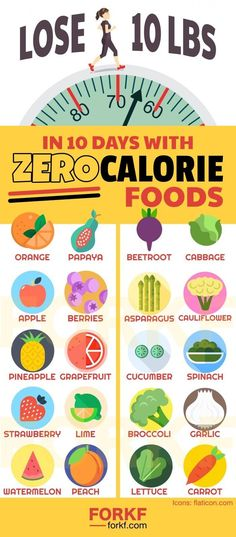 Lose 10 Pounds In 10 Days With Zero Calorie Foods
